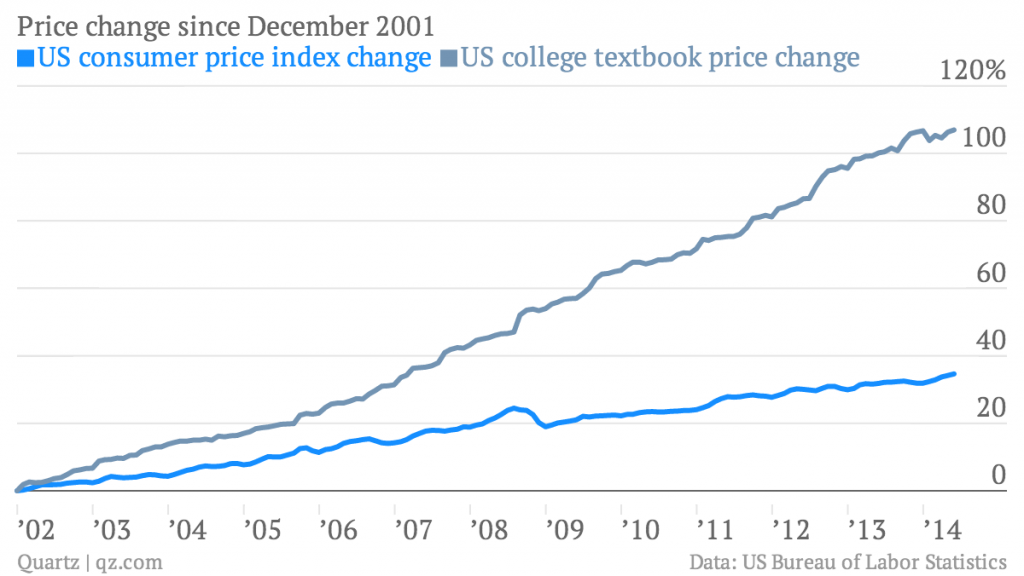 http://qz.com/225483/runaway-college-textbook-inflation-is-about-to-get-disrupted/